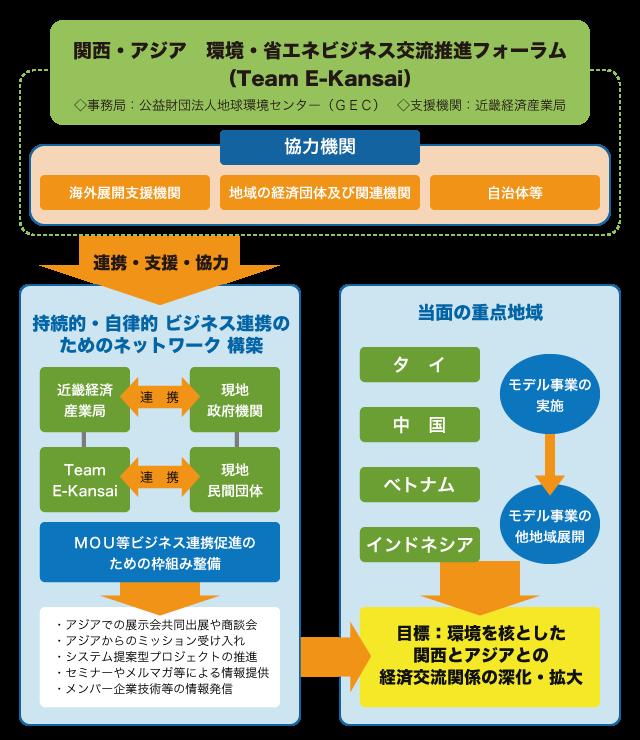 Team E-Kansaiとは